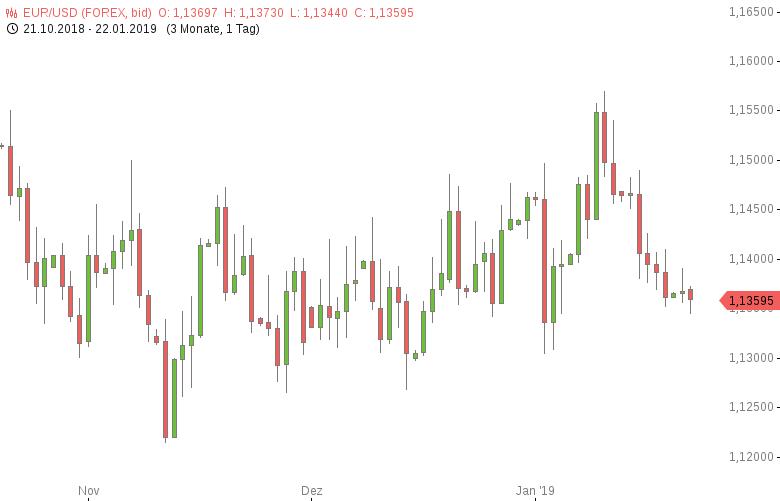FX-Mittagsbericht-US-Dollar-auf-frischem-Zweieinhalbwochenhoch-Tomke-Hansmann-GodmodeTrader.de-1