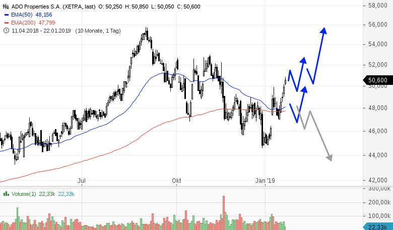 Sie-sind-Investor-Dann-sollten-Sie-sich-diese-Aktie-einmal-anschauen-Rene-Berteit-GodmodeTrader.de-1