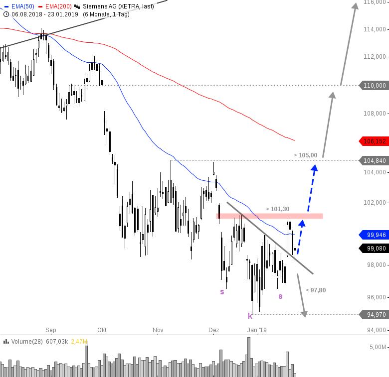 Rainman-Trading-Jetzt-die-Trendwende-handeln-Chartanalyse-André-Rain-GodmodeTrader.de-9