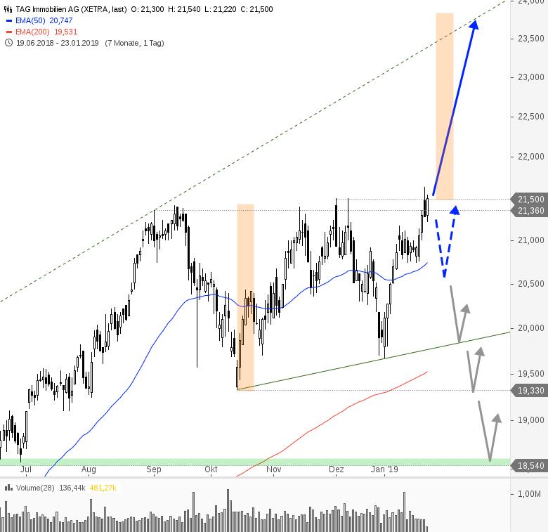 Rainman-Trading-Jetzt-die-Trendwende-handeln-Chartanalyse-André-Rain-GodmodeTrader.de-12