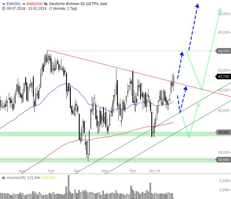 Rainman-Trading-Jetzt-die-Trendwende-handeln-Chartanalyse-André-Rain-GodmodeTrader.de-13