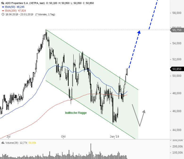 Rainman-Trading-Jetzt-die-Trendwende-handeln-Chartanalyse-André-Rain-GodmodeTrader.de-14