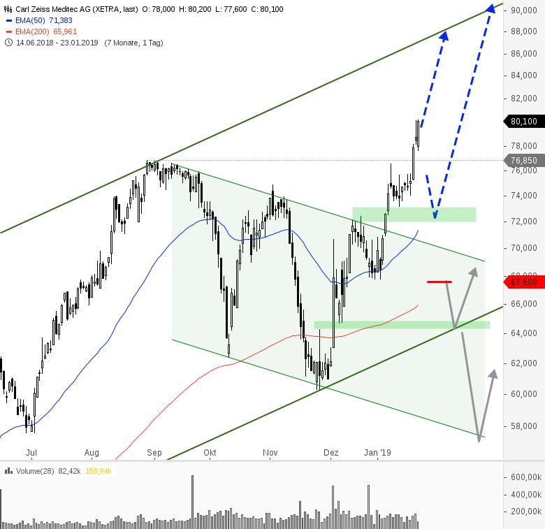 Rainman-Trading-Jetzt-die-Trendwende-handeln-Chartanalyse-André-Rain-GodmodeTrader.de-17