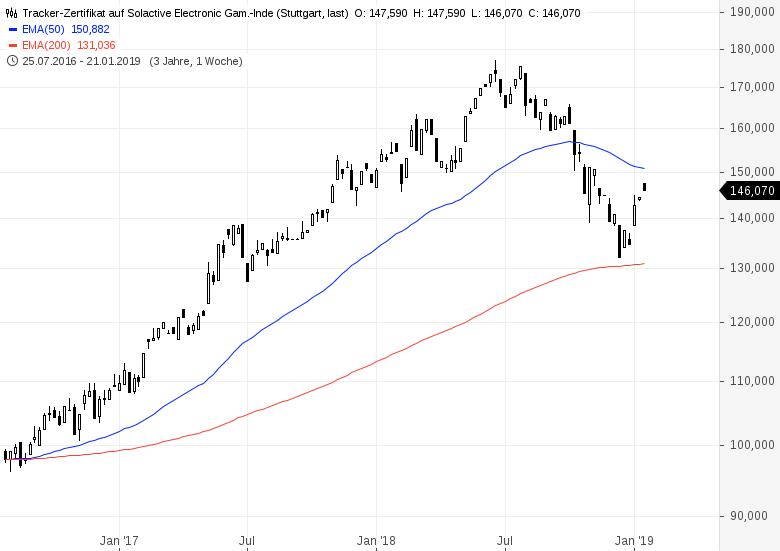 Neue-Rekorde-im-Gamingsektor-Wie-kann-man-investieren-Chartanalyse-Bastian-Galuschka-GodmodeTrader.de-1