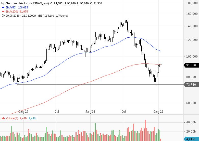 Neue-Rekorde-im-Gamingsektor-Wie-kann-man-investieren-Chartanalyse-Bastian-Galuschka-GodmodeTrader.de-3