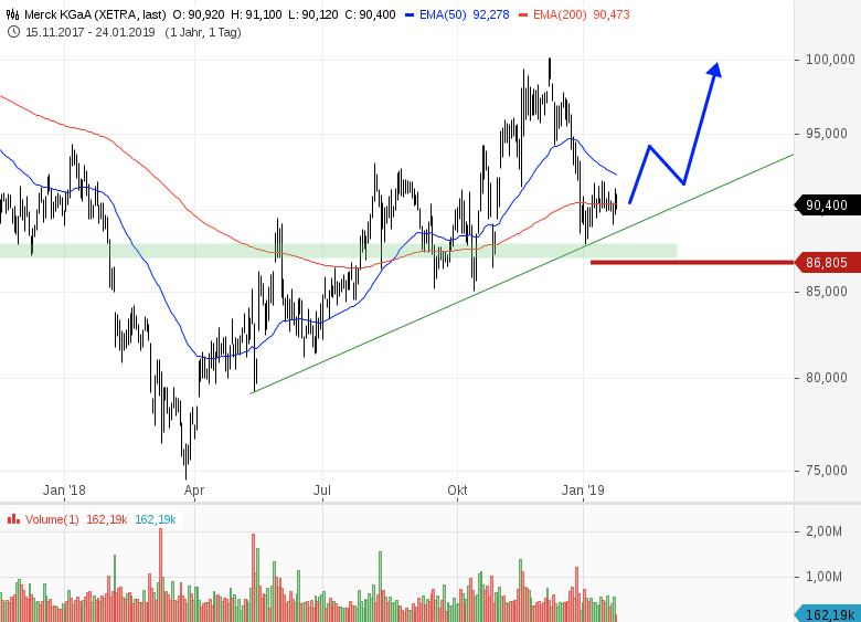 4-interessante-Trading-Ideen-am-deutschen-Aktienmarkt-Chartanalyse-Bernd-Senkowski-GodmodeTrader.de-1