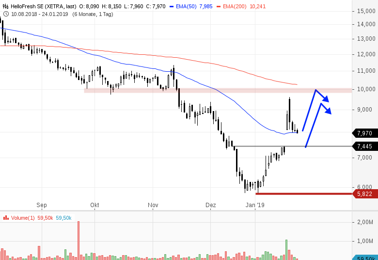 4-interessante-Trading-Ideen-am-deutschen-Aktienmarkt-Chartanalyse-Bernd-Senkowski-GodmodeTrader.de-2