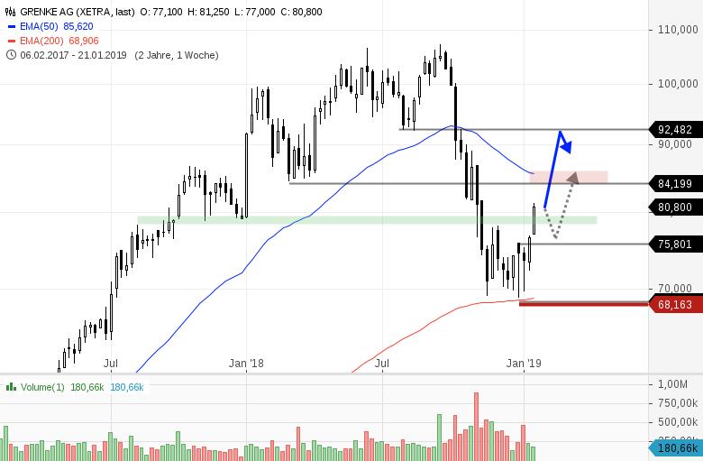 4-interessante-Trading-Ideen-am-deutschen-Aktienmarkt-Chartanalyse-Bernd-Senkowski-GodmodeTrader.de-3