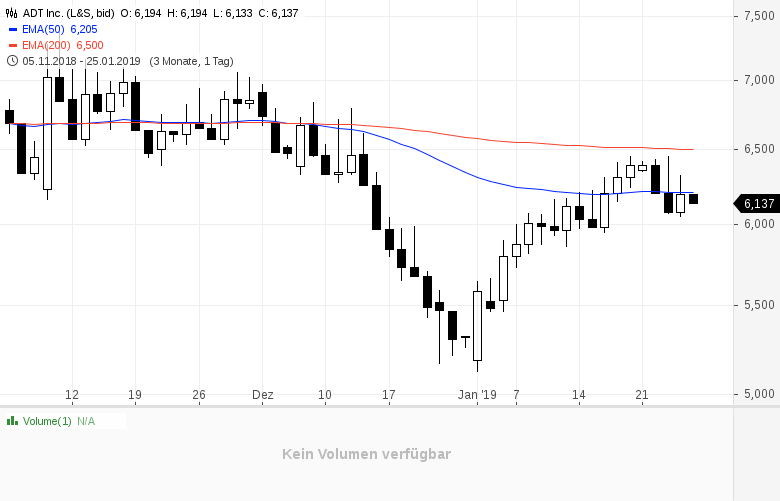 Diese-4-Aktien-liebt-Starinvestor-Bill-Miller-Kommentar-Oliver-Baron-GodmodeTrader.de-3