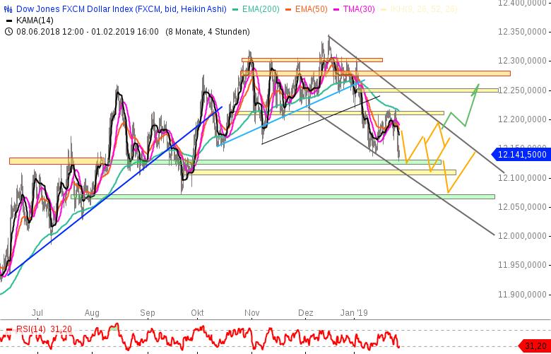 update-Gold-nach-dem-USD-US-Index-Bruch-wurde-die-Tür-aufgetan-Chartanalyse-Cristian-Struy-GodmodeTrader.de-2