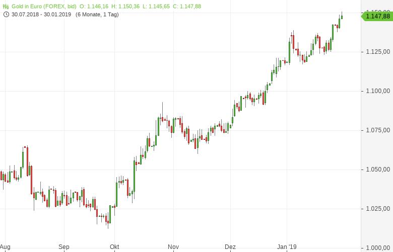 Gold-in-Euro-Die-Ampel-steht-auf-grün-Tomke-Hansmann-GodmodeTrader.de-1