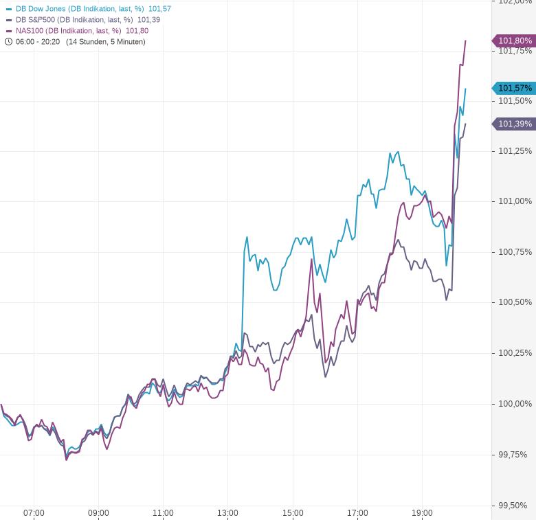 US-Notenbank-signalisiert-mögliche-Kursänderung-Kommentar-Oliver-Baron-GodmodeTrader.de-1