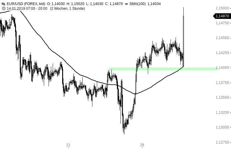 EUR-USD-klettert-auf-1-15-USD-nach-FED-Entscheid-Chartanalyse-Henry-Philippson-GodmodeTrader.de-1