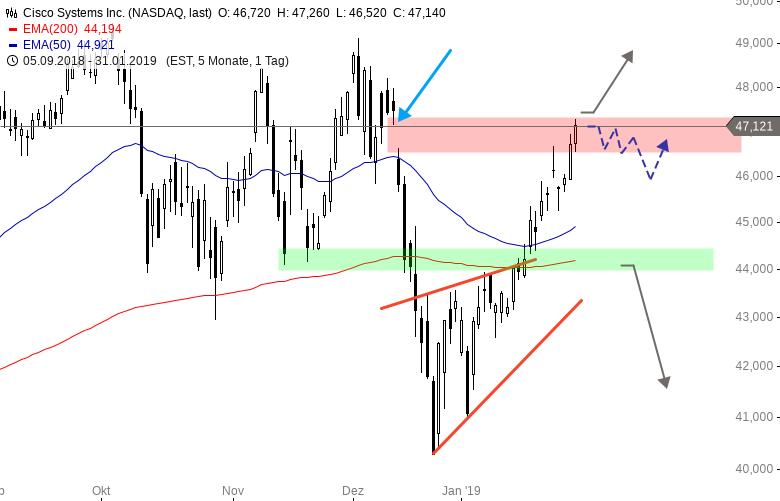 CISCO-Aktie-mit-Gap-Closing-Chartanalyse-Henry-Philippson-GodmodeTrader.de-1