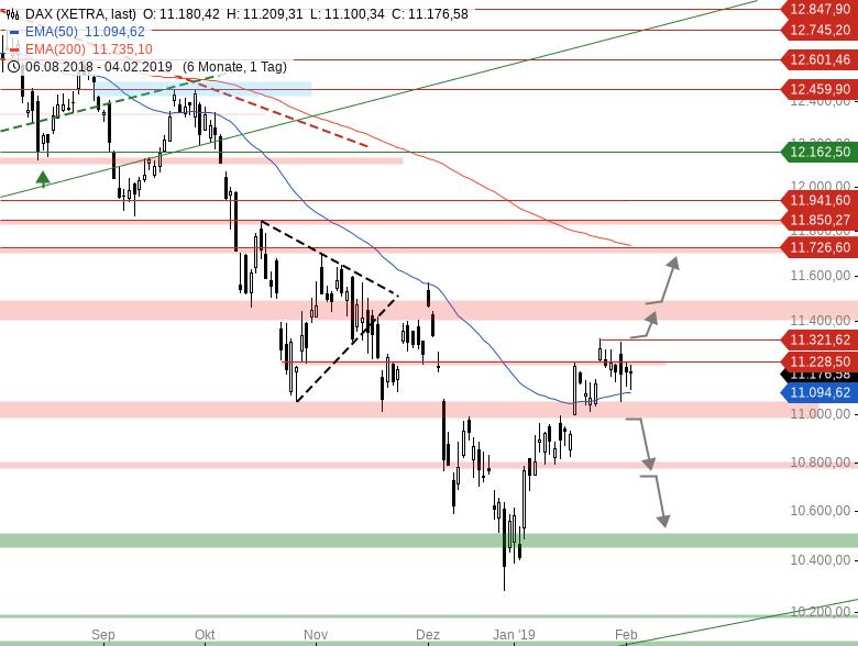 Market-Chartcheck-DAX-ganz-schwach-US-Indizes-stark-Chartanalyse-Armin-Hecktor-GodmodeTrader.de-1