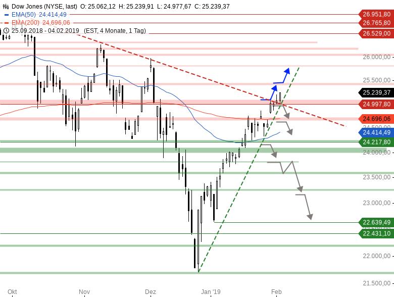 Market-Chartcheck-DAX-ganz-schwach-US-Indizes-stark-Chartanalyse-Armin-Hecktor-GodmodeTrader.de-2