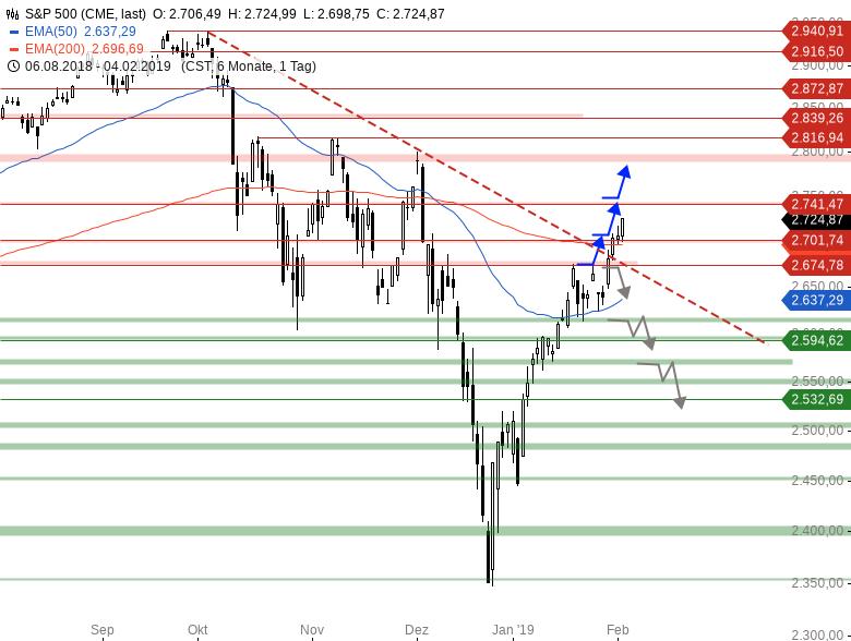 Market-Chartcheck-DAX-ganz-schwach-US-Indizes-stark-Chartanalyse-Armin-Hecktor-GodmodeTrader.de-3