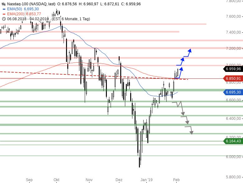 Market-Chartcheck-DAX-ganz-schwach-US-Indizes-stark-Chartanalyse-Armin-Hecktor-GodmodeTrader.de-4