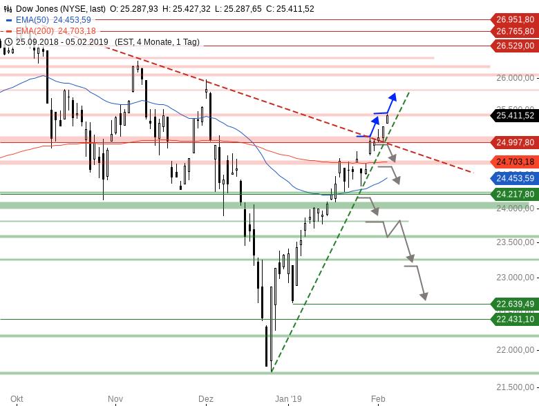Market-Chartcheck-DAX-zieht-nach-Chartanalyse-Armin-Hecktor-GodmodeTrader.de-2