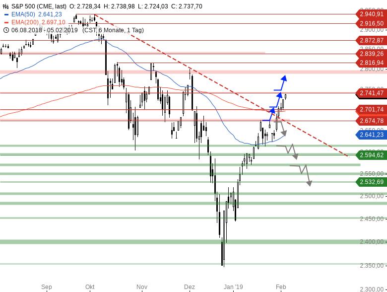 Market-Chartcheck-DAX-zieht-nach-Chartanalyse-Armin-Hecktor-GodmodeTrader.de-3