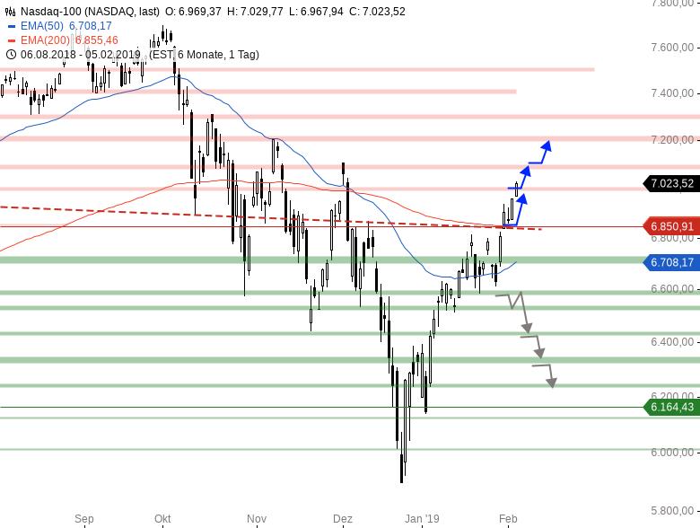Market-Chartcheck-DAX-zieht-nach-Chartanalyse-Armin-Hecktor-GodmodeTrader.de-4