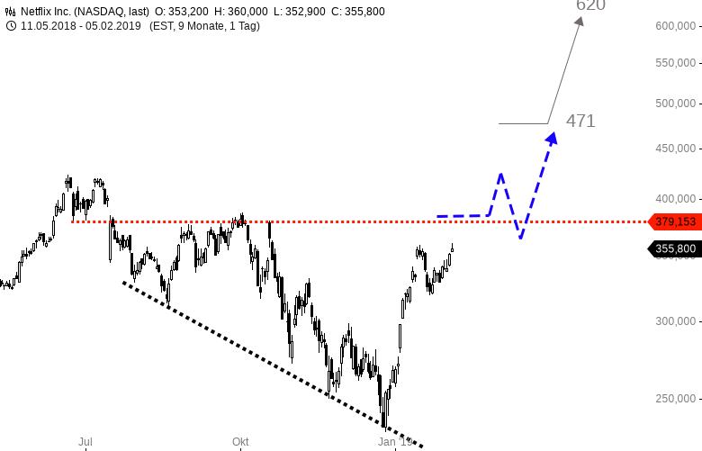 NETFLIX-Bei-380-USD-steht-eine-Mauer-im-Markt-Chartanalyse-Harald-Weygand-GodmodeTrader.de-1
