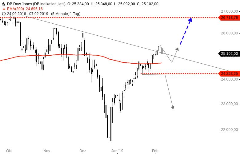 DOWJONES-und-NASDAQ100-Trump-und-Xi-würden-sich-allerdings-irgendwann-einigen-Chartanalyse-Harald-Weygand-GodmodeTrader.de-1