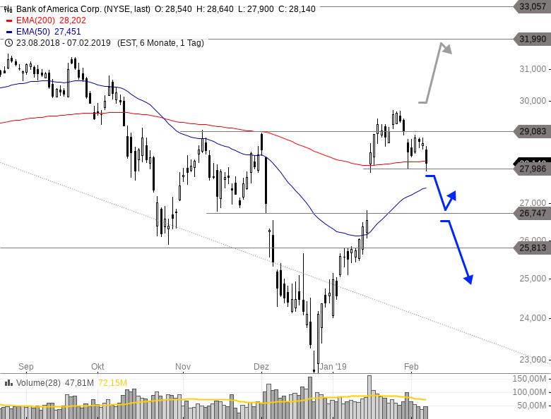 BANK-OF-AMERICA-Startet-die-nächste-Verkaufswelle-Chartanalyse-Philipp-Berger-GodmodeTrader.de-1