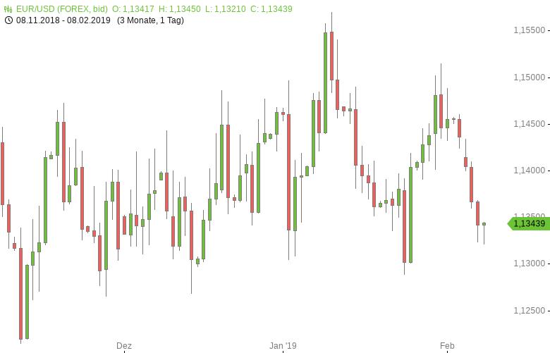 FX-Mittagsbericht-US-Dollar-weiter-auf-der-Siegerstraße-Tomke-Hansmann-GodmodeTrader.de-1