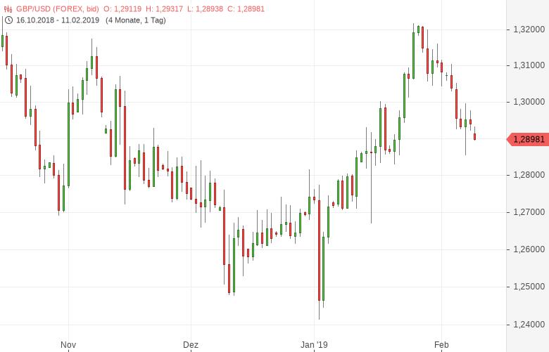 GBP-USD-Britische-Wirtschaft-gerät-ins-Straucheln-Chartanalyse-Tomke-Hansmann-GodmodeTrader.de-1