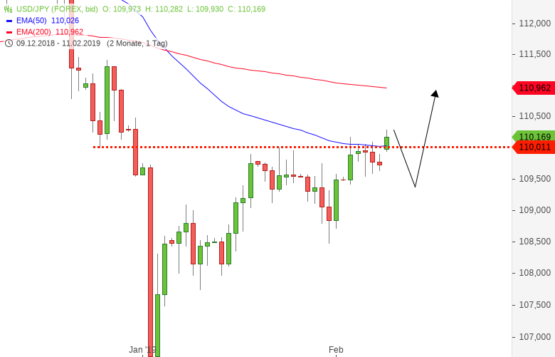 USD-JPY-Der-Markt-ist-Risk-on-Chartanalyse-Harald-Weygand-GodmodeTrader.de-1