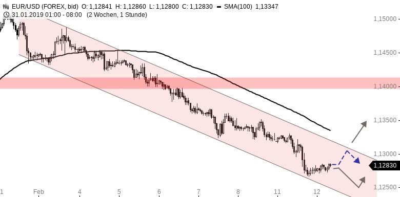 EUR-USD-Tagesausblick-Im-Abwärtstrendkanal-gen-Süden-Chartanalyse-Henry-Philippson-GodmodeTrader.de-1