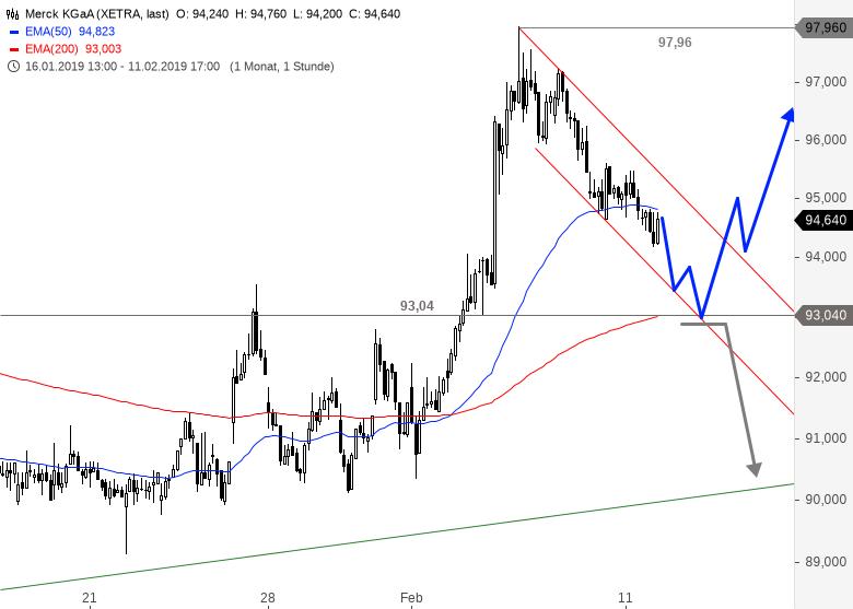 MERCK-KGaA-Nächste-Tradingchance-in-Kürze-Chartanalyse-Alexander-Paulus-GodmodeTrader.de-1