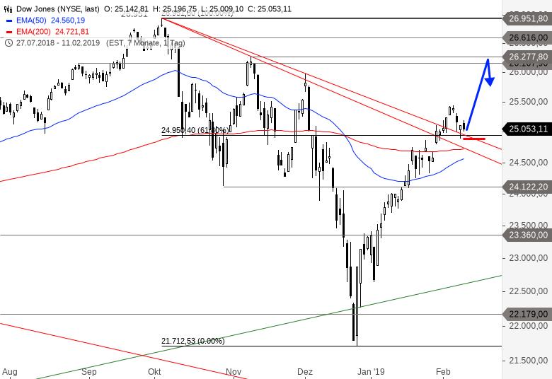 DAX-DOW-JONES-Co-US-Indices-kurzfristig-mit-weiterem-Potenzial-Chartanalyse-Alexander-Paulus-GodmodeTrader.de-3