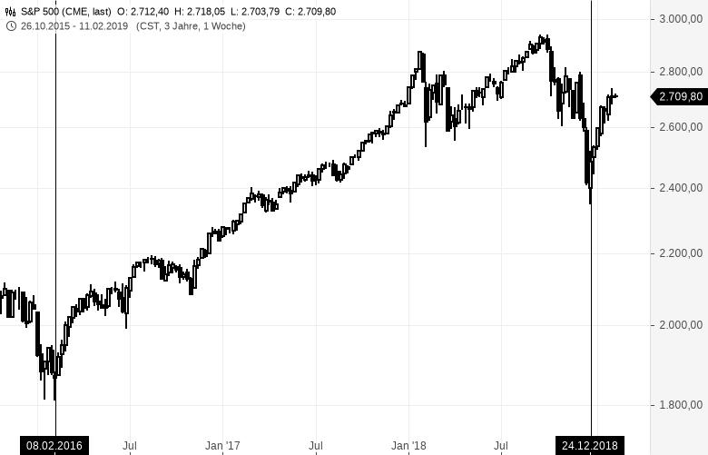 Entscheidende-Phase-an-den-Kapitalmärkten-Kommentar-GodmodeTrader-Team-GodmodeTrader.de-1