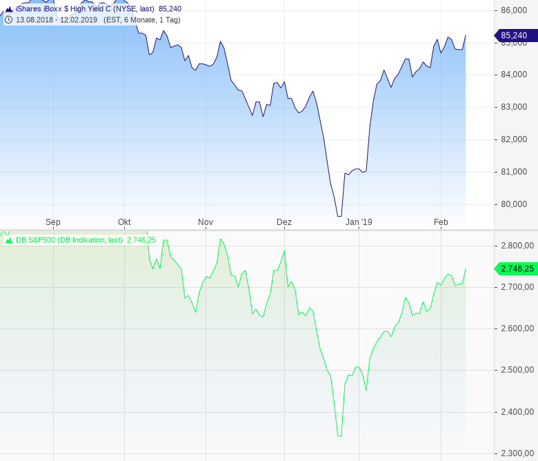 S-P-500-Anleger-gehen-wieder-in-Risiko-Chartanalyse-Harald-Weygand-GodmodeTrader.de-1