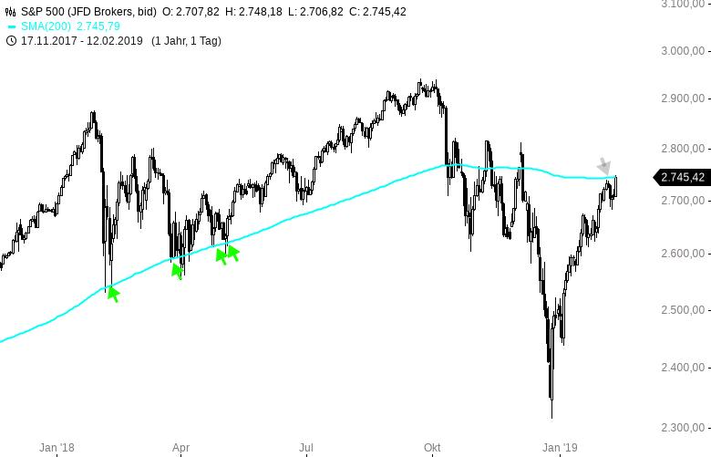 S-P-500-Anleger-gehen-wieder-in-Risiko-Chartanalyse-Harald-Weygand-GodmodeTrader.de-2