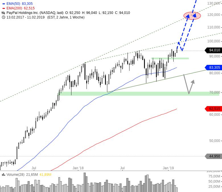 Rainman-Trading-Dicke-Fische-am-US-Markt-Chartanalyse-André-Rain-GodmodeTrader.de-2