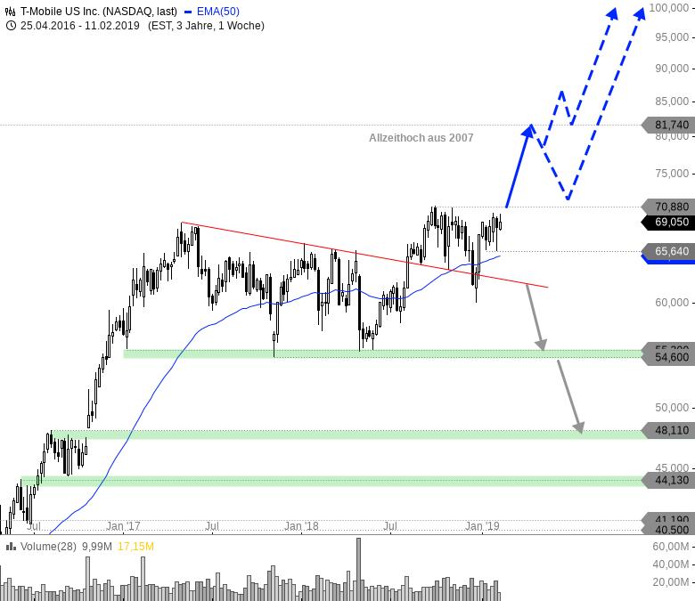 Rainman-Trading-Dicke-Fische-am-US-Markt-Chartanalyse-André-Rain-GodmodeTrader.de-3