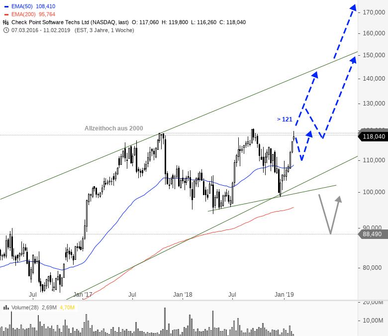 Rainman-Trading-Dicke-Fische-am-US-Markt-Chartanalyse-André-Rain-GodmodeTrader.de-4