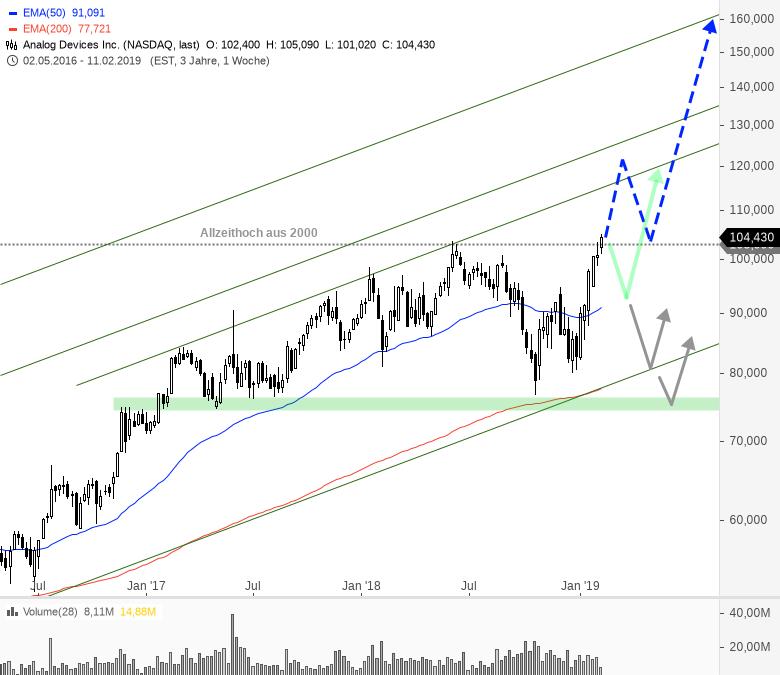 Rainman-Trading-Dicke-Fische-am-US-Markt-Chartanalyse-André-Rain-GodmodeTrader.de-5