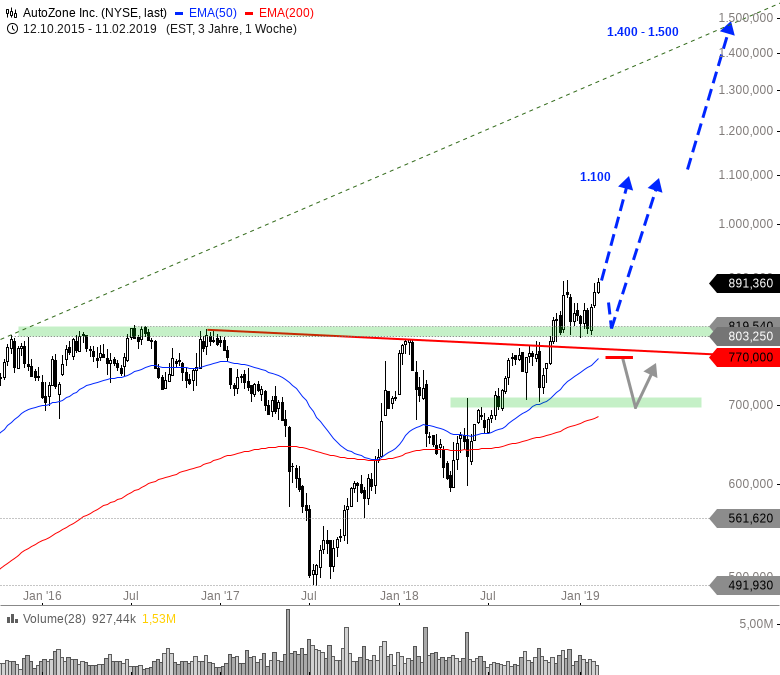Rainman-Trading-Dicke-Fische-am-US-Markt-Chartanalyse-André-Rain-GodmodeTrader.de-6