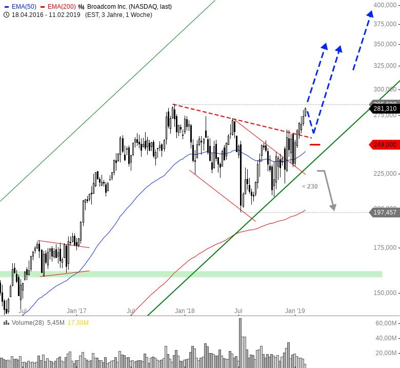 Rainman-Trading-Dicke-Fische-am-US-Markt-Chartanalyse-André-Rain-GodmodeTrader.de-7