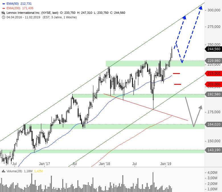 Rainman-Trading-Dicke-Fische-am-US-Markt-Chartanalyse-André-Rain-GodmodeTrader.de-8
