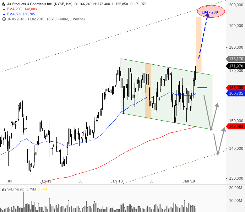 Rainman-Trading-Dicke-Fische-am-US-Markt-Chartanalyse-André-Rain-GodmodeTrader.de-9