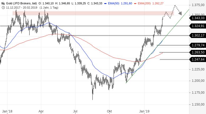 US-GOLD-MINING-INDEX-Diese-Hürde-ist-nun-wichtig-Chartanalyse-Bernd-Senkowski-GodmodeTrader.de-1