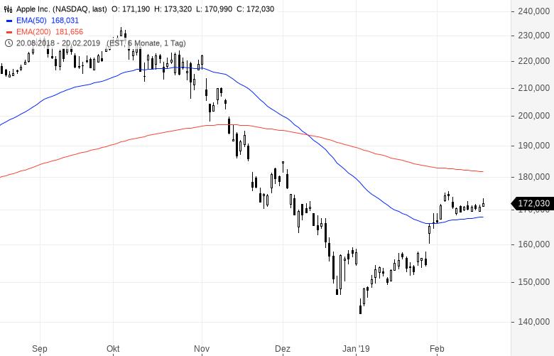 Diese-Aktien-hat-der-erfolgreichste-Quant-Hedgefonds-Kommentar-Oliver-Baron-GodmodeTrader.de-1