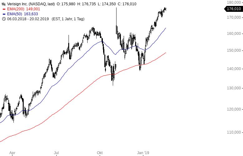 Diese-Aktien-hat-der-erfolgreichste-Quant-Hedgefonds-Kommentar-Oliver-Baron-GodmodeTrader.de-3