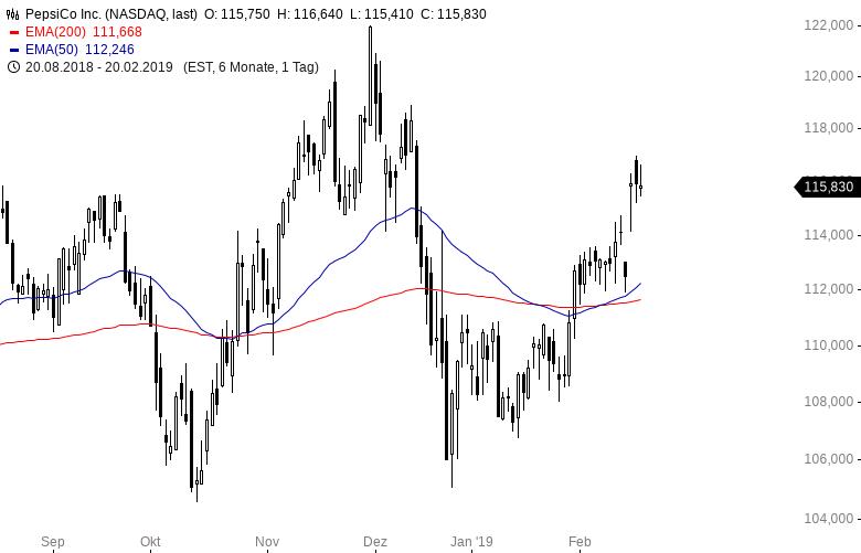 Diese-Aktien-hat-der-erfolgreichste-Quant-Hedgefonds-Kommentar-Oliver-Baron-GodmodeTrader.de-7