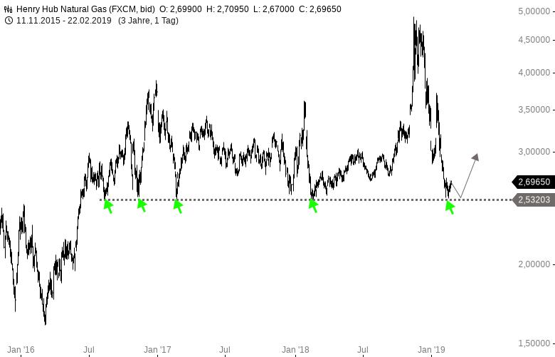 NATURAL-GAS-Antizyklischer-Kauf-Saisonalität-ist-bullisch-derzeit-Chartanalyse-Harald-Weygand-GodmodeTrader.de-1